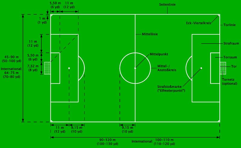 cancha de futbol y sus medidas